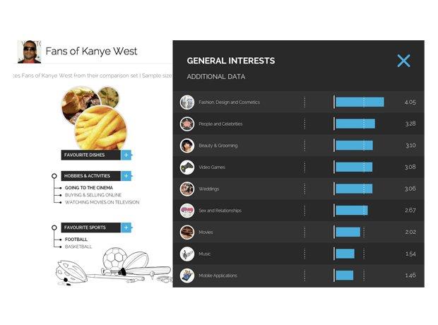 Capital XTRA YouGov profiles